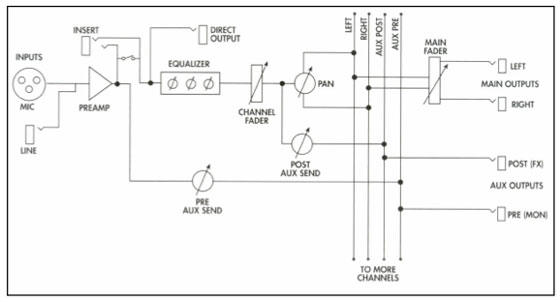 Basic mixer signal flow diagram