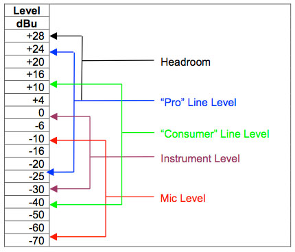 common operating level ranges
