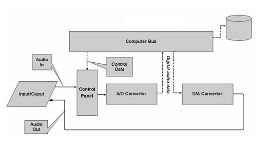 Block Diagram of a Basic Sound Card