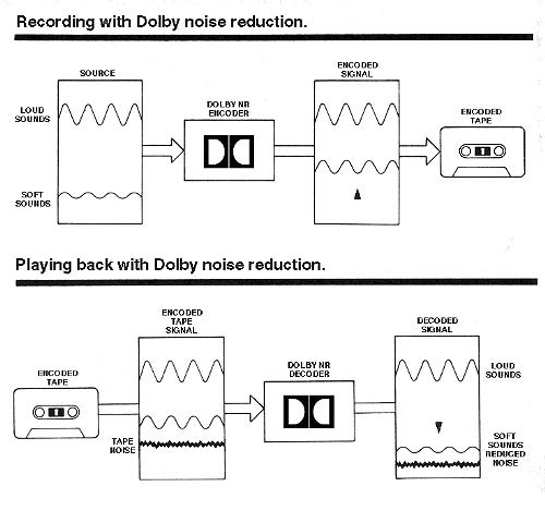 How Dolby Noise Reduction Works